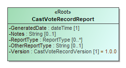 Image of CastVoteRecordReport