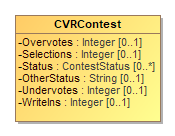 Image of CVRContest