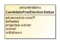 Image of CandidatePostElectionStatus
