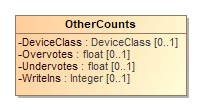 Image of OtherCounts