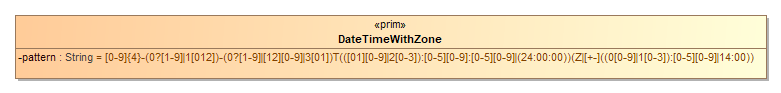 Image of DateTimeWithZone