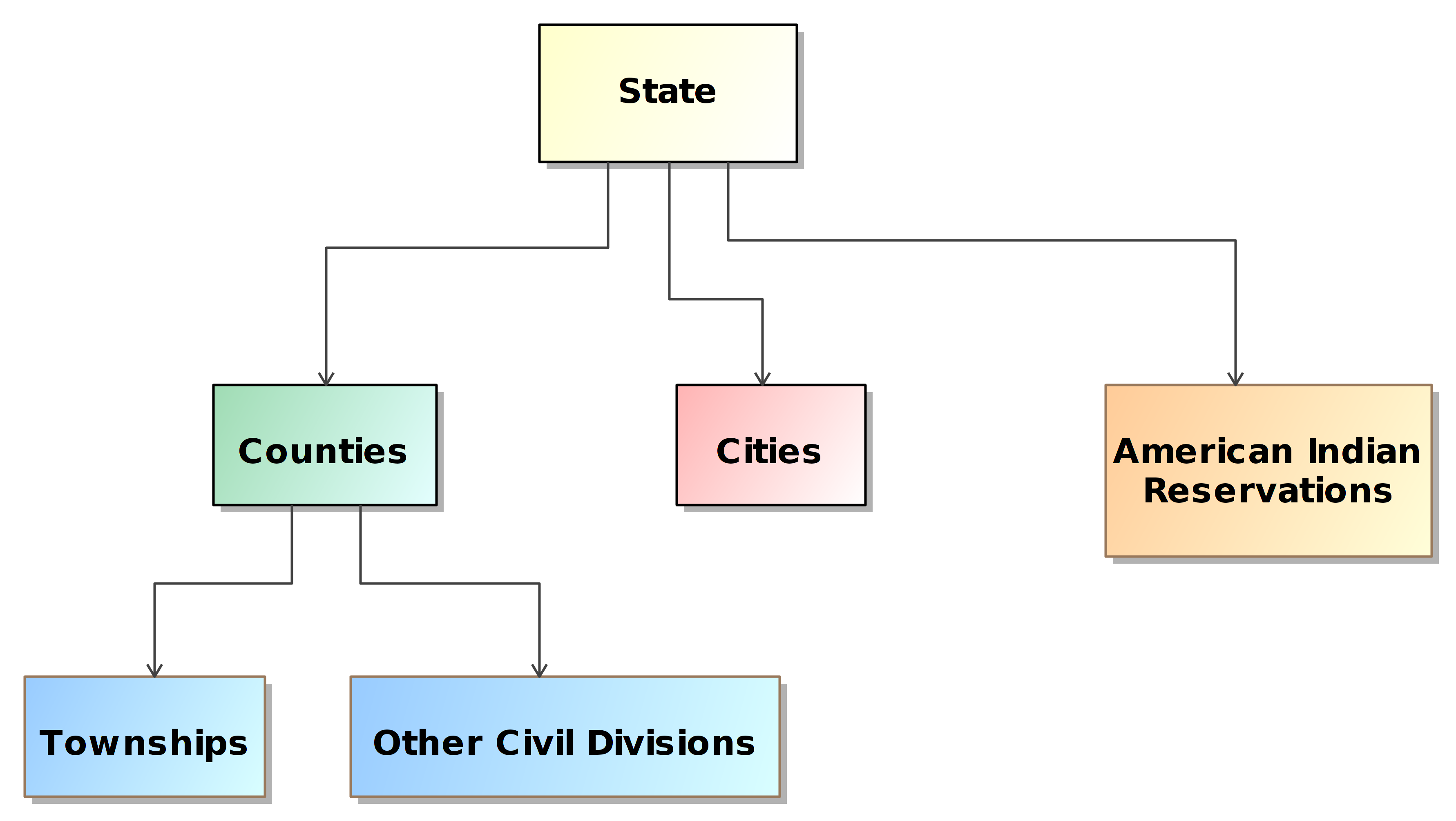 Nist Sp 1500 100 Election Results Reporting Common Data Format An Example Of Uml State Machine Diagram For Water Phases Figure 1 Governmental Based Geographies