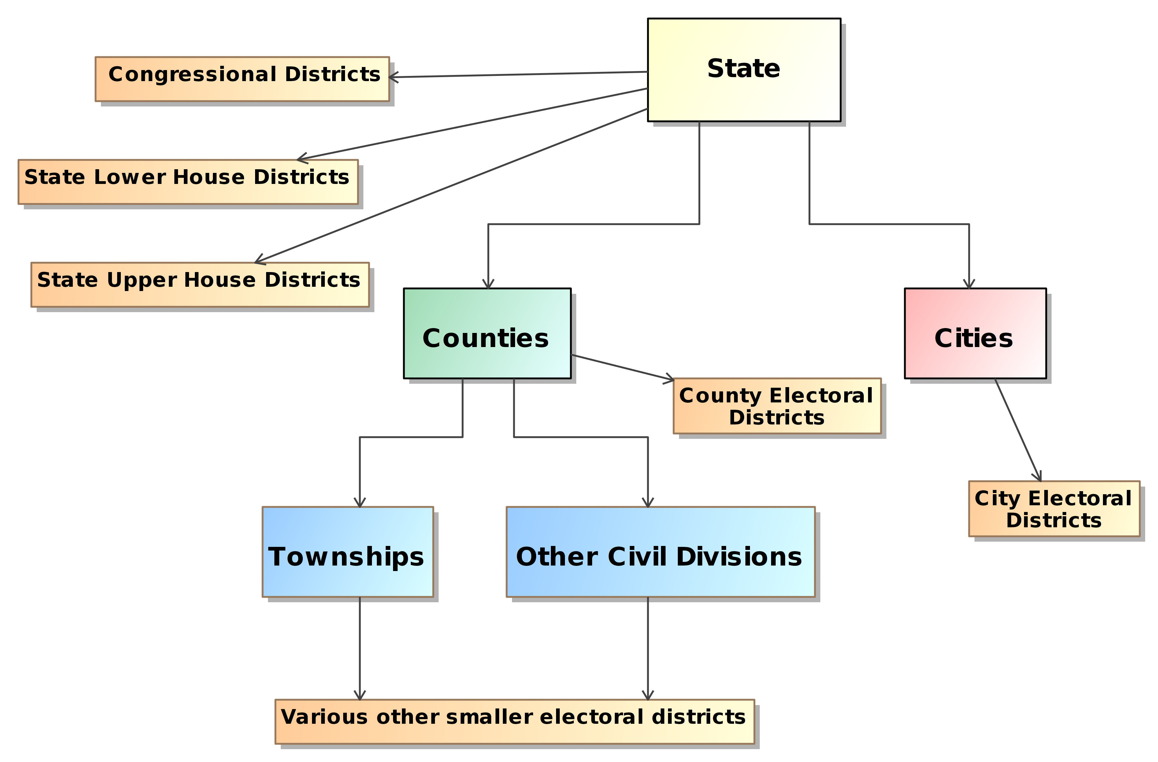 Nist Sp 1500 100 Election Results Reporting Common Data Format An Example Of Uml State Machine Diagram For Water Phases Figure 2 Political Based Geographies