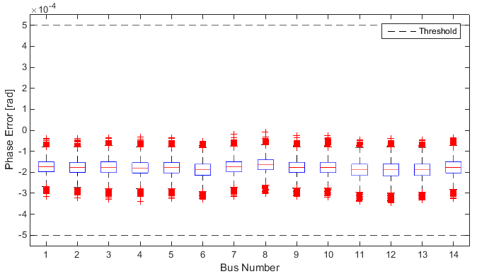 Appendix B: Linear State Estimation (LSE) Example Application