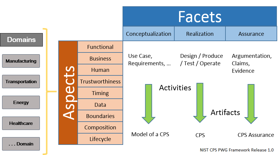 CPS Framework – Domains, Facets, Aspects
